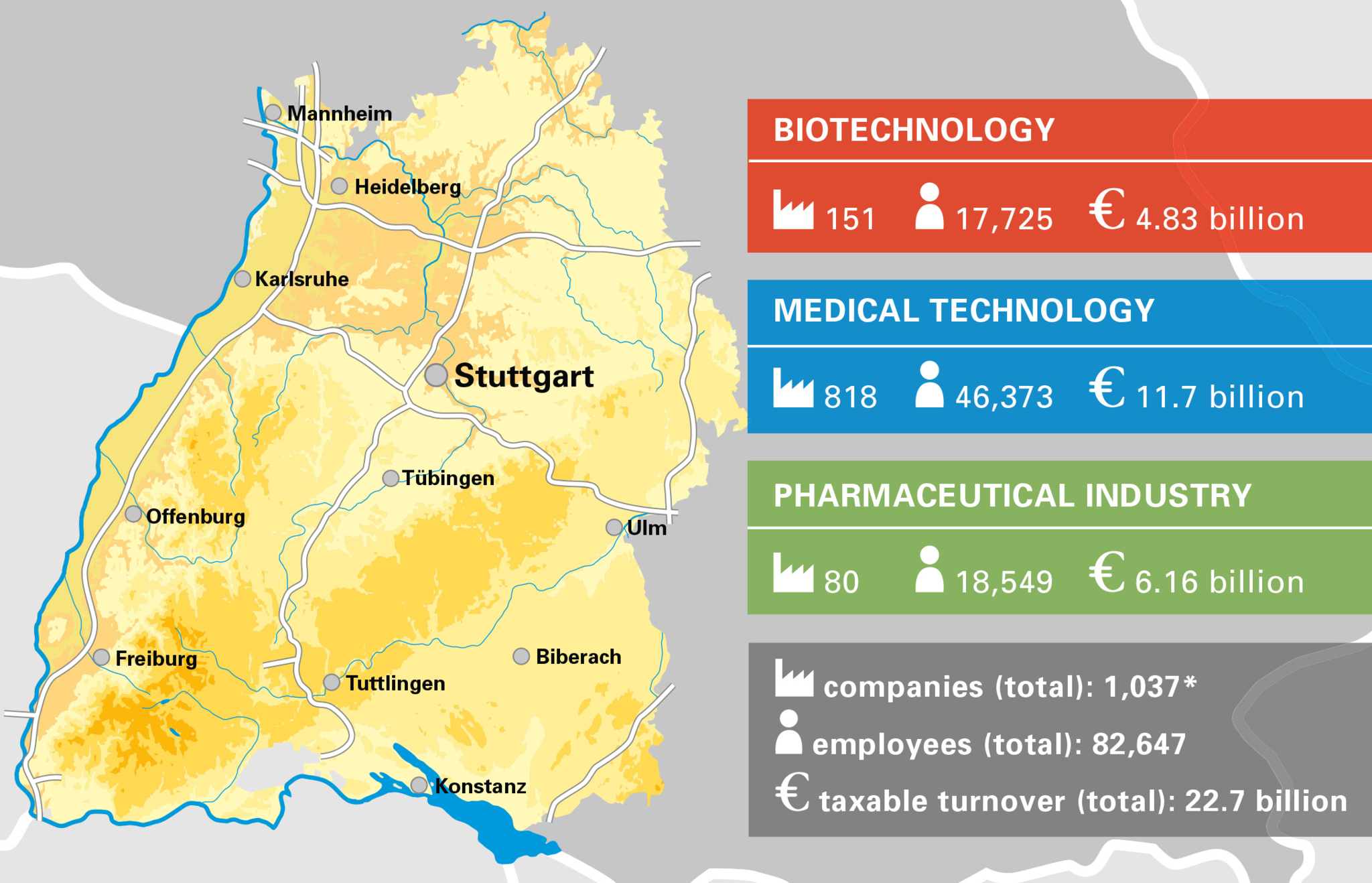 Key figures of the Baden-Württemberg biotechnology sector: 151 companies, 17.725 employees, revenues of 4.83 billion eurosKey figures of the Baden-Württemberg medical technology sector: 818 companies, 46,373 employees, revenues of 11.7 billion eurosKey fi